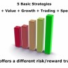5 Basic Investing Strategies, Income, Value, Growth, Trading and Speculation. Each offers a different risk/reward tradeoff.