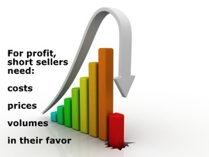 For profit short sellers need: costs prices volumes in their favor